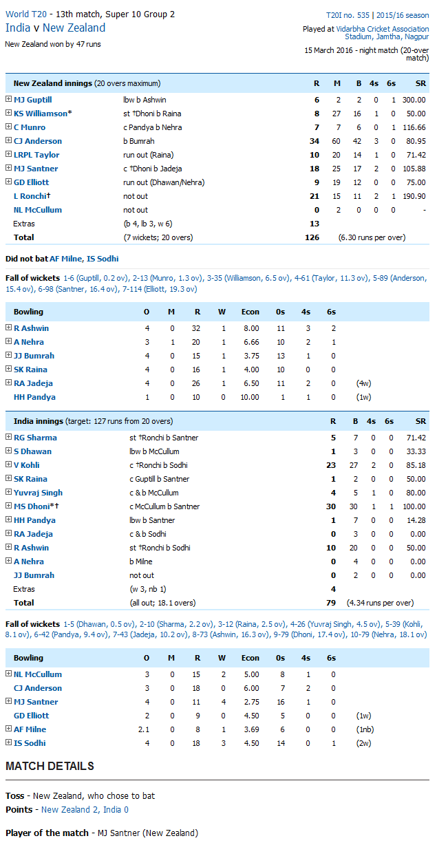 New Zealand vs India Score Card